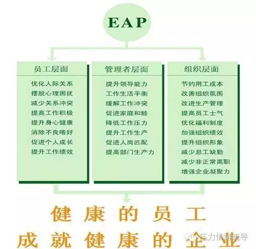 上海尊心EAP对企业的帮助.jpg